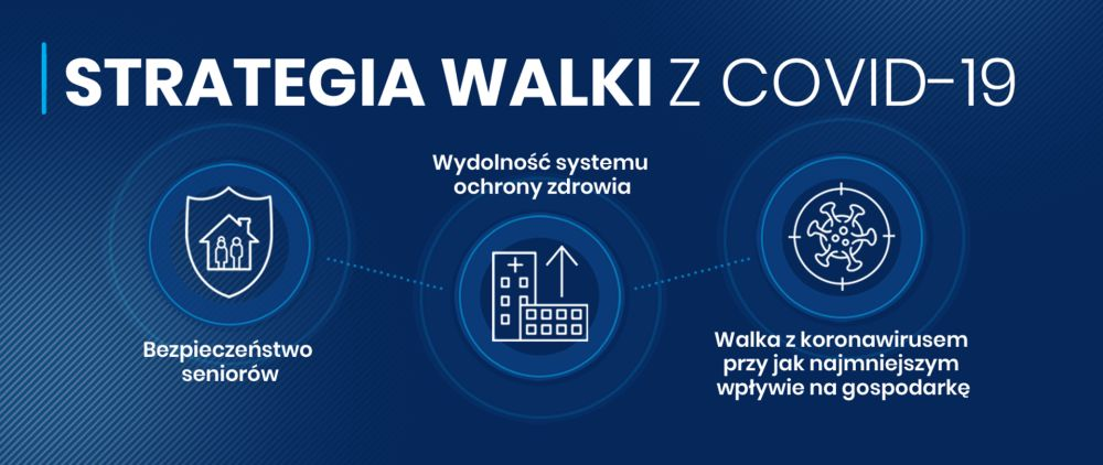strategia walki z covid 19 1000x422